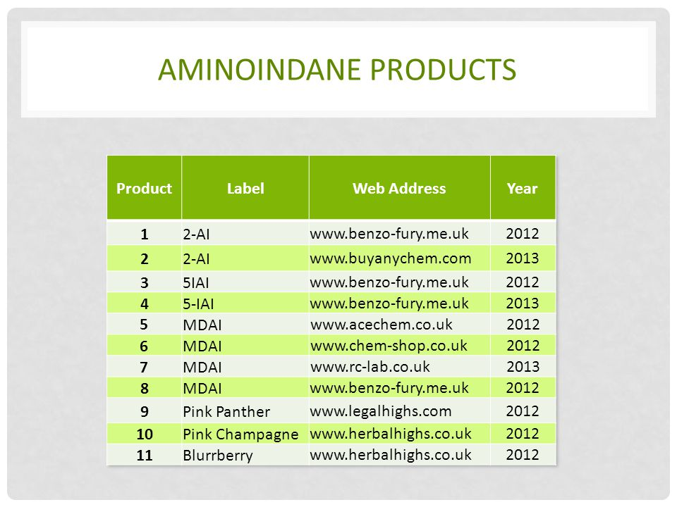 AMINOINDANE PRODUCTS