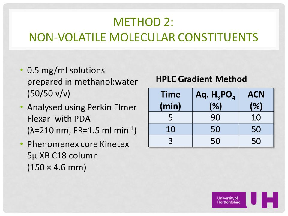 METHOD 2: NON-VOLATILE MOLECULAR CONSTITUENTS 0.5 mg/ml solutions prepared in methanol:water (50/50 v/v) Analysed using Perkin Elmer Flexar with PDA (λ=210 nm, FR=1.5 ml min -1 ) Phenomenex core Kinetex 5µ XB C18 column (150 × 4.6 mm) HPLC Gradient Method