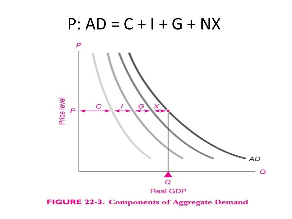P: AD = C + I + G + NX