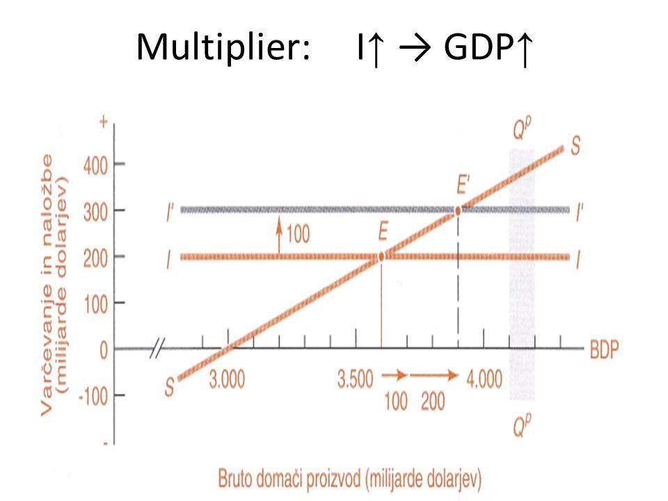 Multiplier: I ↑ → GDP ↑