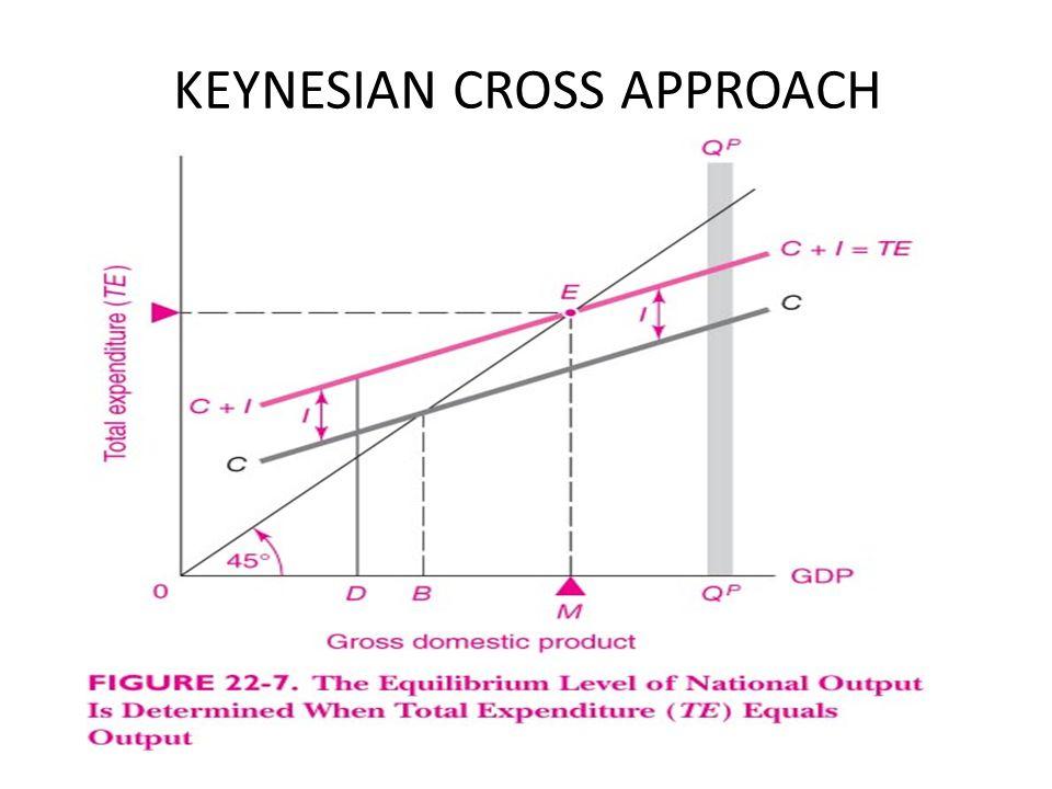 KEYNESIAN CROSS APPROACH