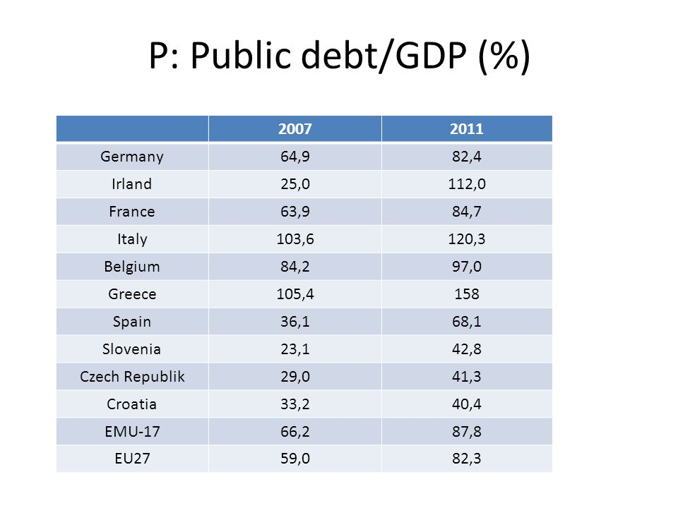P: Public debt/GDP (%) 20072011 Germany64,982,4 Irland25,0112,0 France63,984,7 Italy103,6120,3 Belgium84,297,0 Greece105,4158 Spain36,168,1 Slovenia23