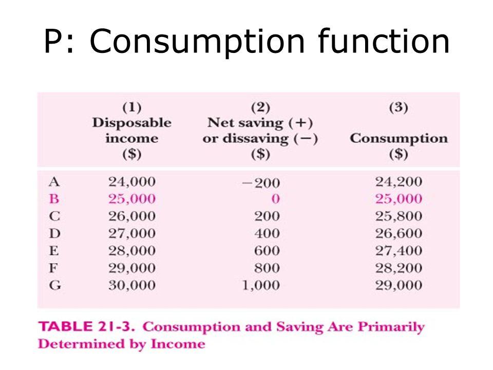 P: Consumption function