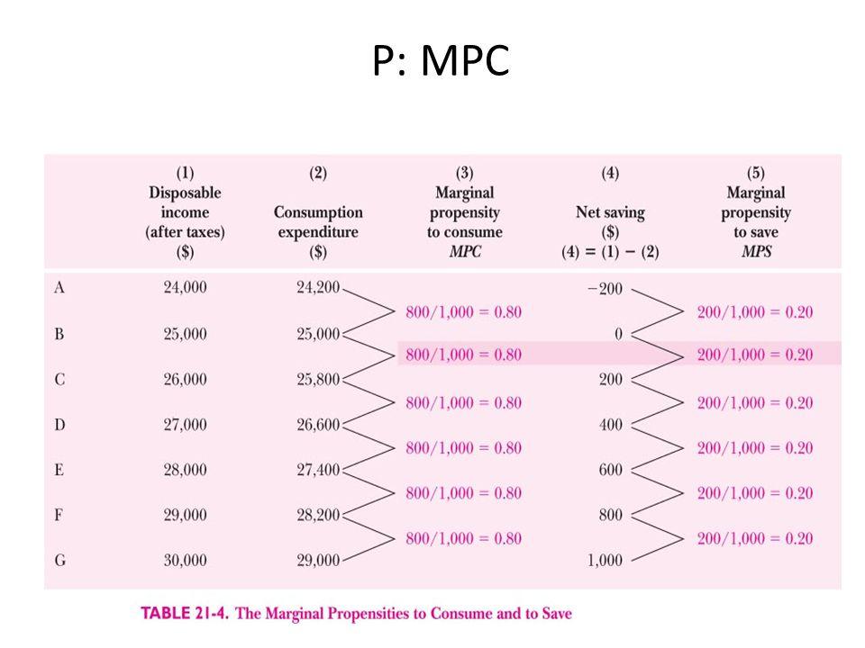 P: MPC