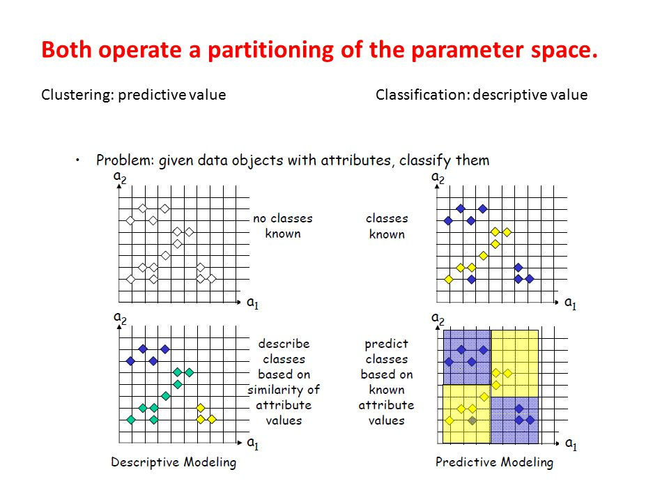 Both operate a partitioning of the parameter space. Clustering: predictive valueClassification: descriptive value