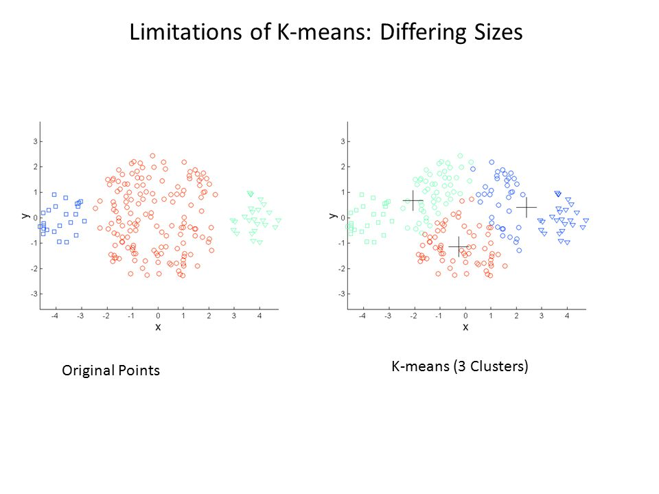 Limitations of K-means: Differing Sizes Original Points K-means (3 Clusters)