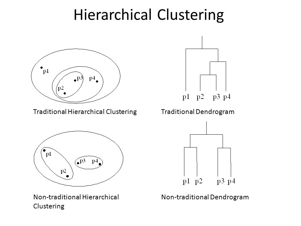 Hierarchical Clustering Traditional Hierarchical Clustering Non-traditional Hierarchical Clustering Non-traditional Dendrogram Traditional Dendrogram