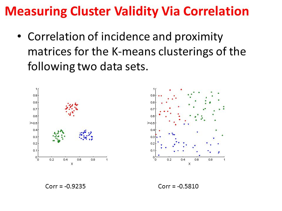 Correlation of incidence and proximity matrices for the K-means clusterings of the following two data sets. Corr = -0.9235Corr = -0.5810