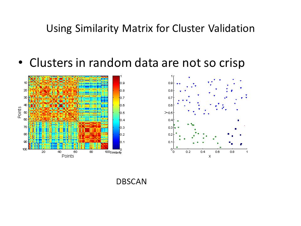 Clusters in random data are not so crisp DBSCAN