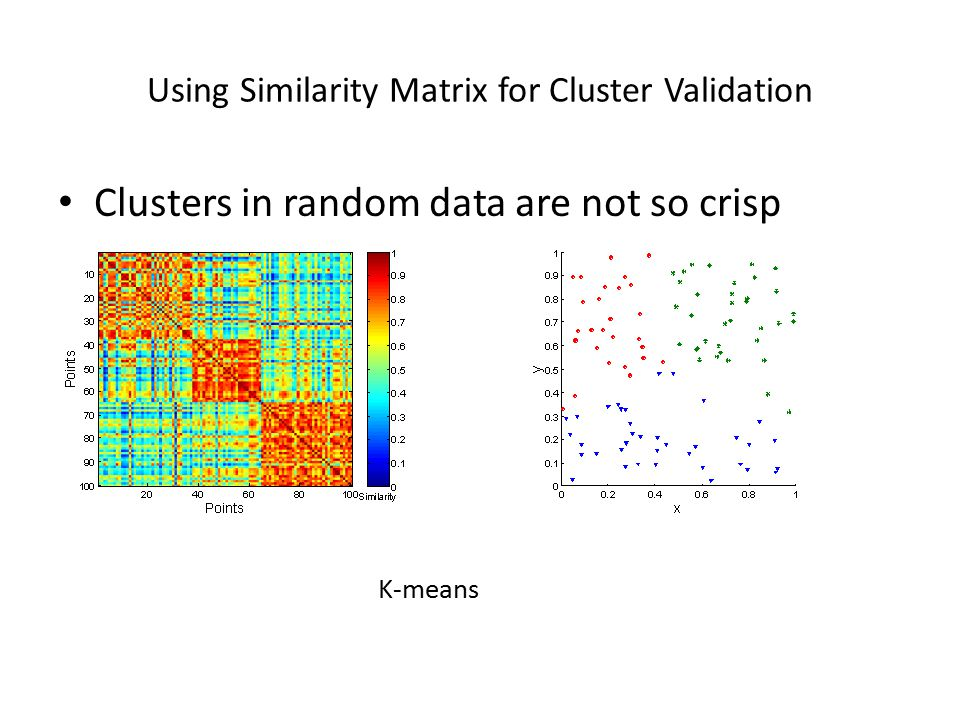 Using Similarity Matrix for Cluster Validation Clusters in random data are not so crisp K-means
