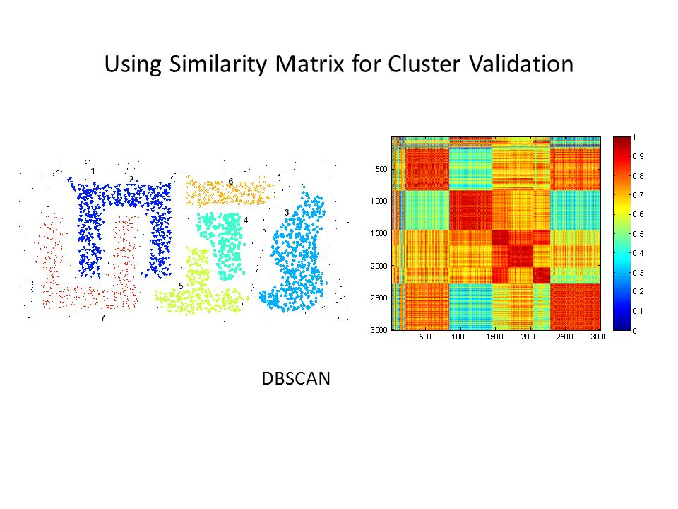 Using Similarity Matrix for Cluster Validation DBSCAN