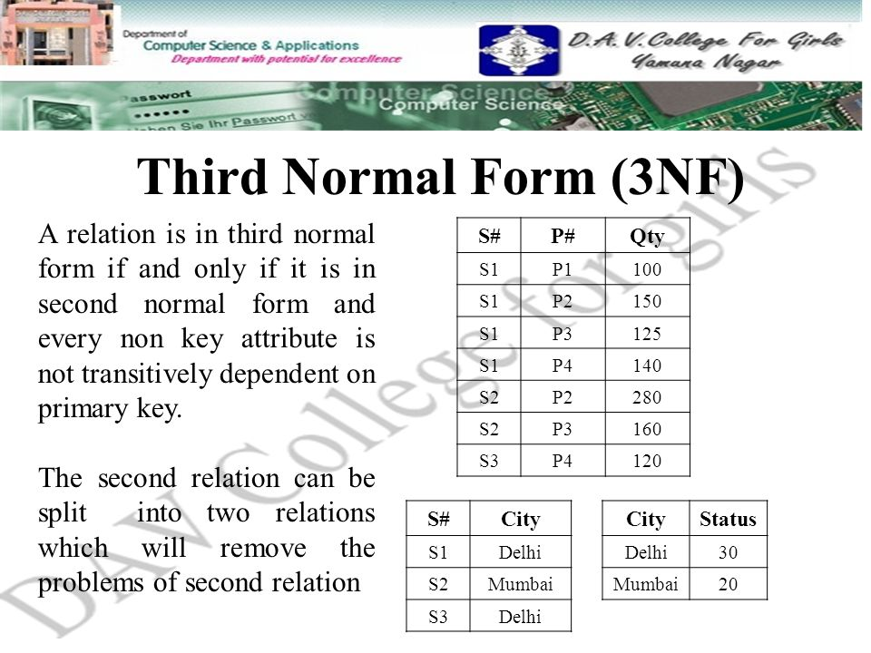 Third Normal Form (3NF) A relation is in third normal form if and only if it is in second normal form and every non key attribute is not transitively