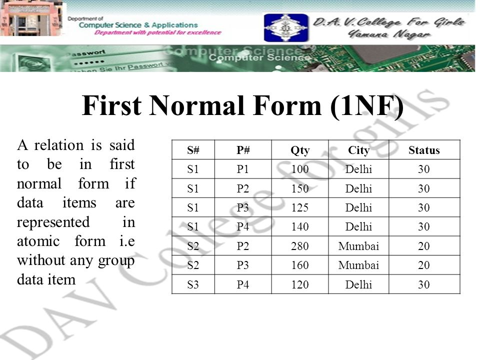 First Normal Form (1NF) S#P#QtyCityStatus S1P1100Delhi30 S1P2150Delhi30 S1P3125Delhi30 S1P4140Delhi30 S2P2280Mumbai20 S2P3160Mumbai20 S3P4120Delhi30 A relation is said to be in first normal form if data items are represented in atomic form i.e without any group data item