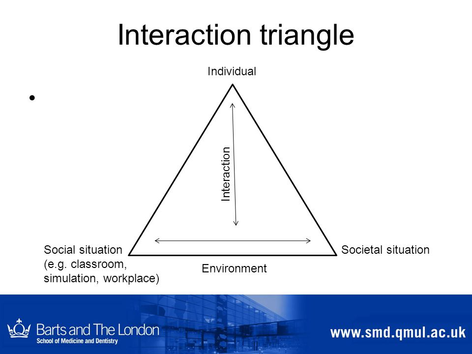 Interaction triangle Social situation (e.g.