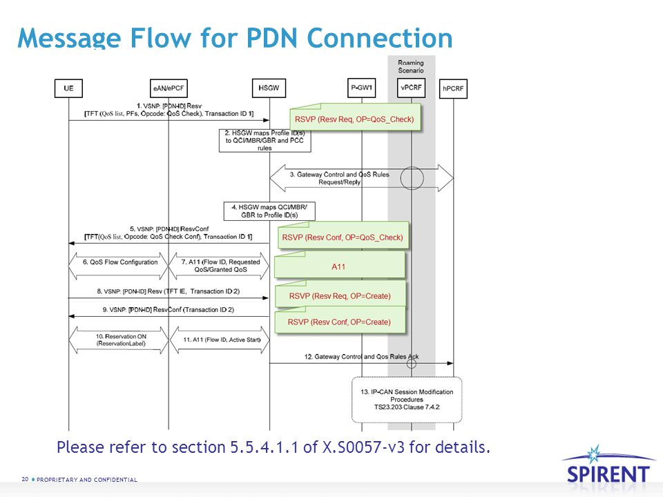 20 PROPRIETARY AND CONFIDENTIAL Message Flow for PDN Connection Please refer to section 5.5.4.1.1 of X.S0057-v3 for details.