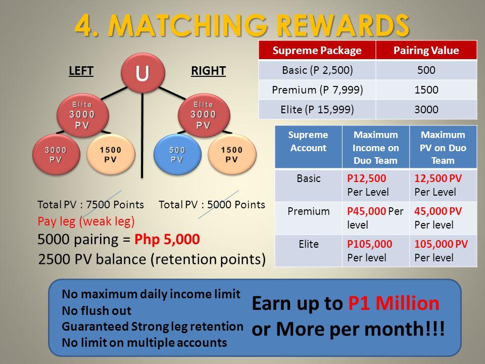 LEFTRIGHT 4. MATCHING REWARDS Supreme PackagePairing Value Basic (P 2,500)500 Premium (P 7,999)1500 Elite (P 15,999)3000 Total PV : 7500 PointsTotal P
