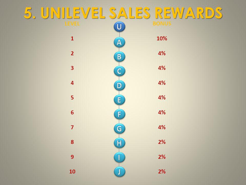 5. UNILEVEL SALES REWARDS LEVEL 1 2 3 4 5 6 7 8 9 10 BONUS 10% 4% 2%