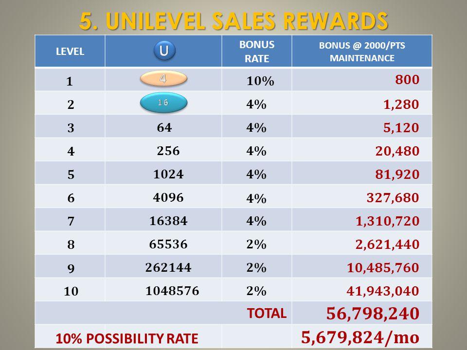 LEVEL BONUS RATE BONUS @ 2000/PTS MAINTENANCE 5. UNILEVEL SALES REWARDS 4% 2% 10% 64 256 1024 4096 16384 65536 262144 1048576 1 2 3 4 5 6 7 8 9 10 800