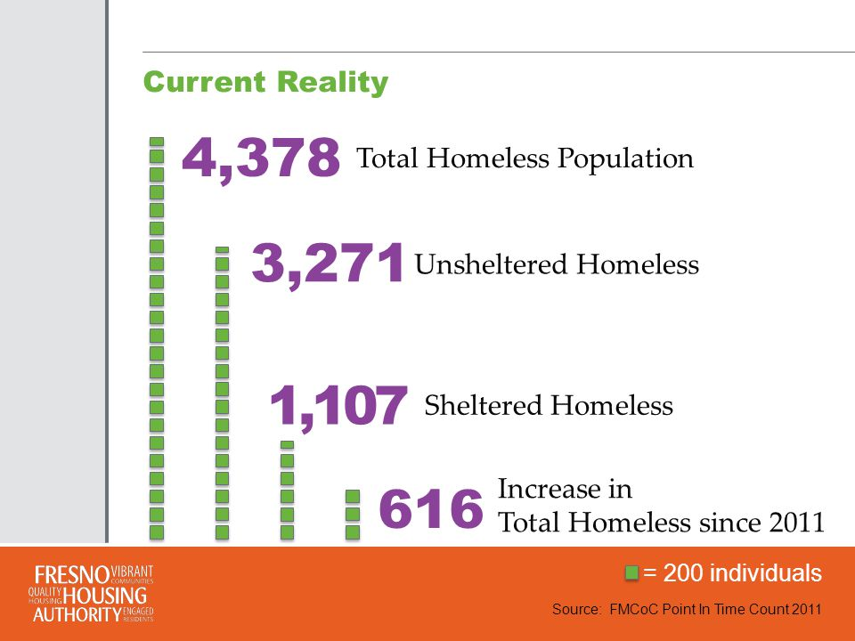 2011 PIT Subpopulations Source: FMCoC Point In Time Count 2011 Type of homelessNumber Chronically homeless individuals 654 Chronically homeless families 182 Homeless with severe mental illness 259 Homeless with chronic substance abuse 1,409 Homeless veterans 590 Homeless victims of domestic violence 537 Homeless with HIV/AIDS 38 Homeless under the age of 18 11