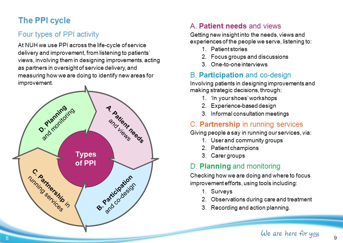 The PPI cycle Four types of PPI activity At NUH we use PPI across the life-cycle of service delivery and improvement, from listening to patients' view