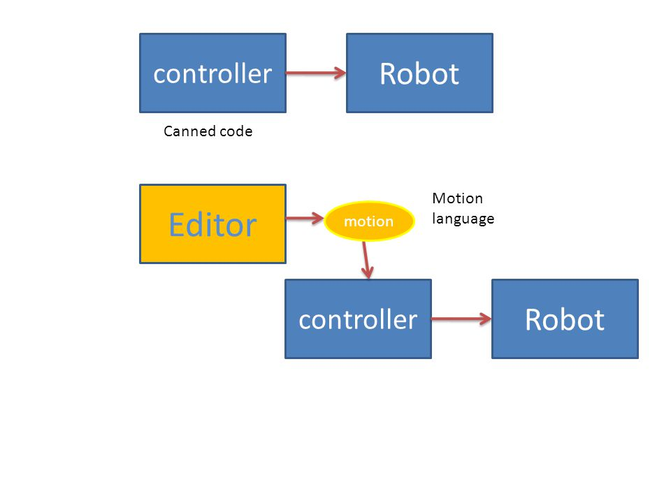 Robot controller Canned code Robot controller Motion language Editor motion