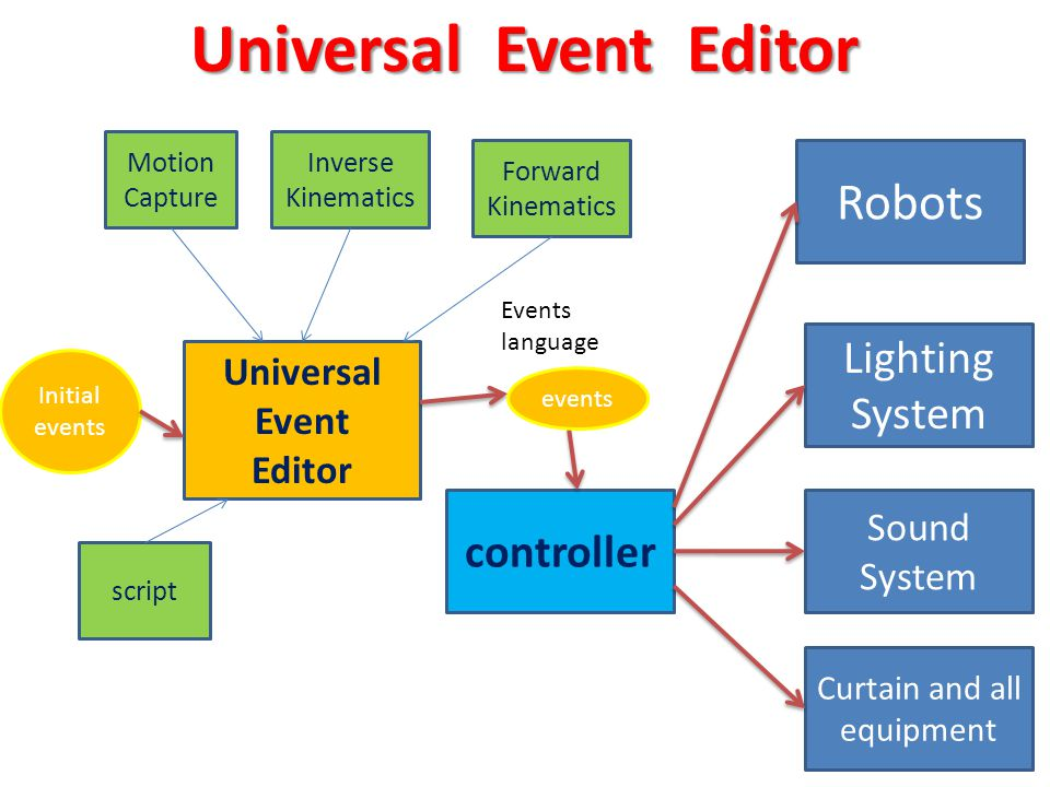 Robots controller Events language Universal Event Editor events Motion Capture Inverse Kinematics Forward Kinematics Lighting System Sound System Curtain and all equipment script Universal Event Editor Initial events