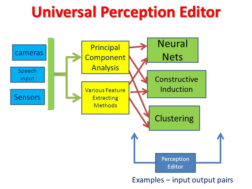 Perception Editor Examples – input output pairs cameras Neural Nets Principal Component Analysis Various Feature Extracting Methods Constructive Induction Clustering Speech input Sensors Universal Perception Editor