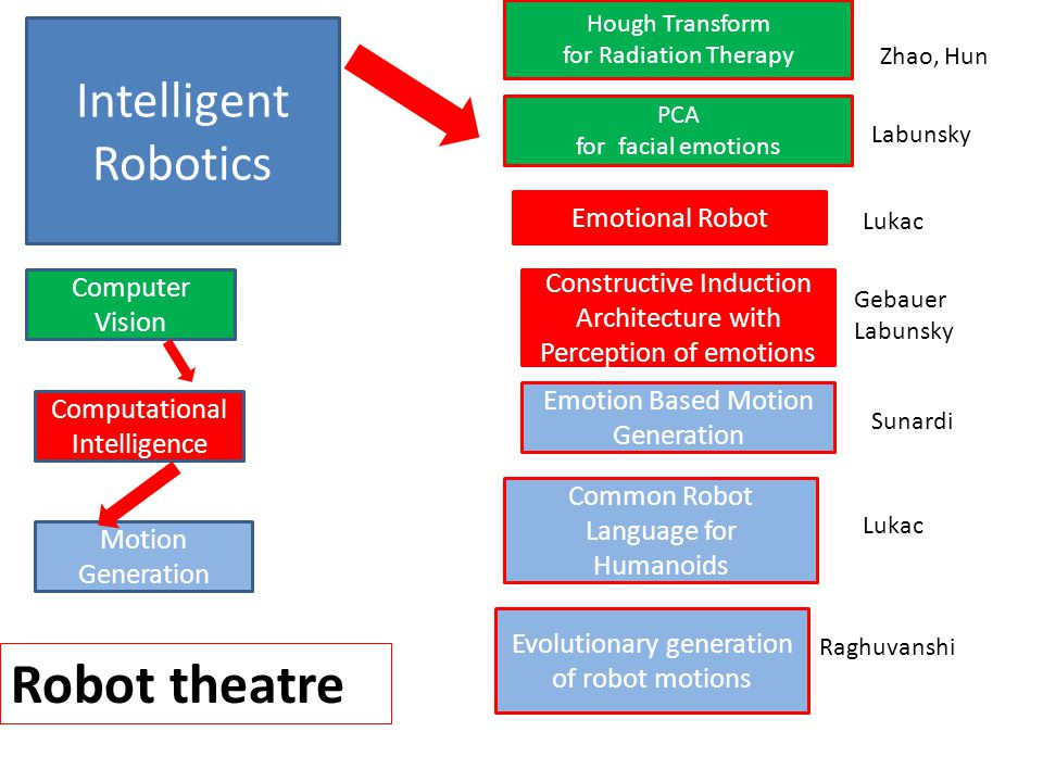 Intelligent Robotics Evolutionary generation of robot motions Common Robot Language for Humanoids Raghuvanshi Zhao, Hun Constructive Induction Architecture with Perception of emotions Emotion Based Motion Generation Emotional Robot Lukac Sunardi Lukac Hough Transform for Radiation Therapy Gebauer Labunsky Motion Generation Computer Vision Computational Intelligence Robot theatre Labunsky PCA for facial emotions