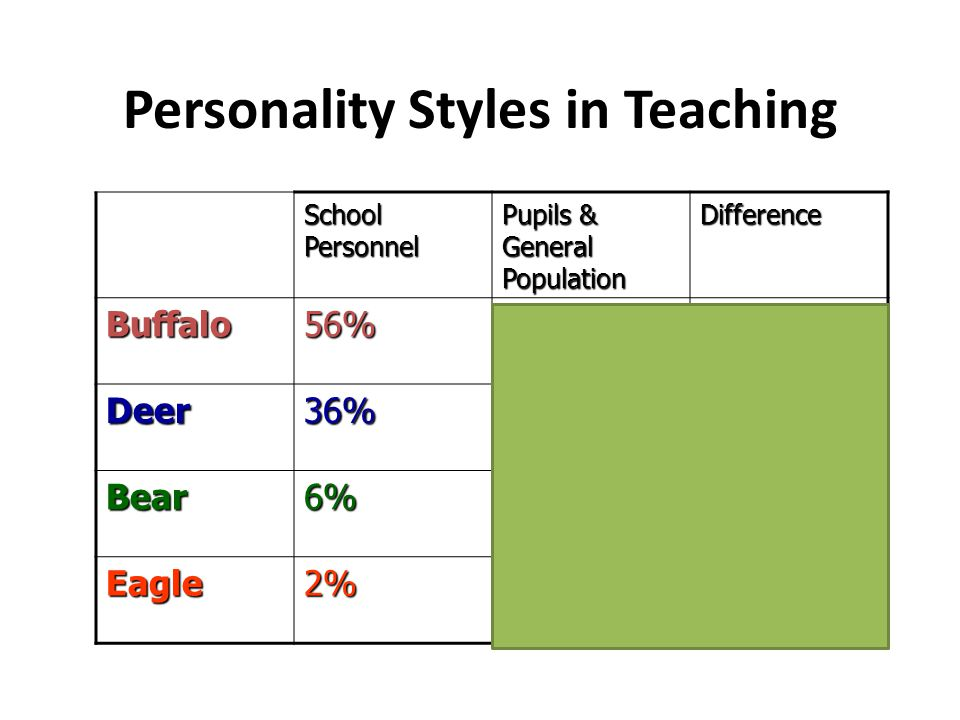 Personality Styles in Teaching School Personnel Pupils & General Population Difference Buffalo56%38%+18% Deer36%12%+24% Bear6%12%-6% Eagle2%38%-36%