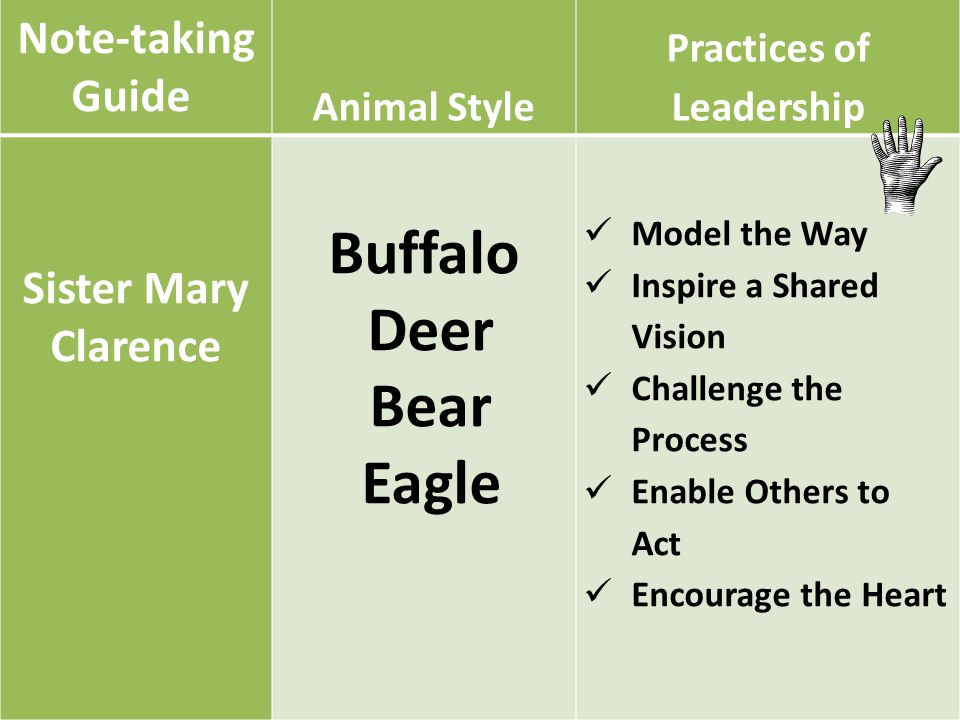 Note-taking Guide 5 Animal Style Practices of Leadership Sister Mary Clarence Buffalo Deer Bear Eagle Model the Way Inspire a Shared Vision Challenge the Process Enable Others to Act Encourage the Heart