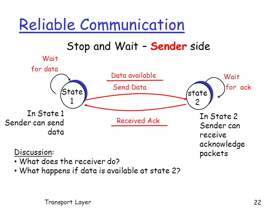 Reliable Communication 22 Transport Layer State 1 state 2 Send Data Data available Stop and Wait – Sender side Received Ack In State 1 Sender can send data In State 2 Sender can receive acknowledge packets Discussion: What does the receiver do.