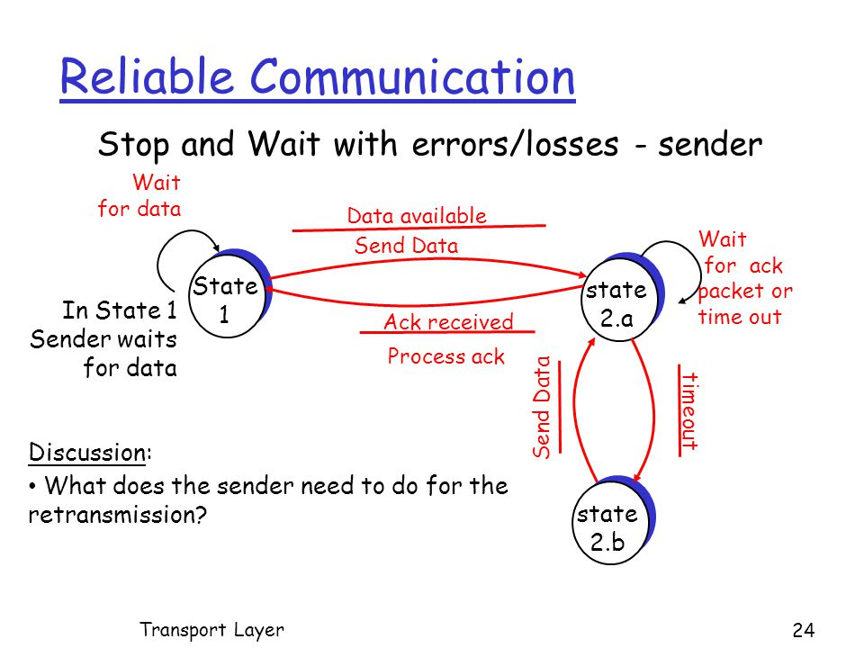 Reliable Communication 24 Transport Layer State 1 state 2.a Send Data Data available Stop and Wait with errors/losses - sender Ack received In State 1 Sender waits for data Wait for data Wait for ack packet or time out state 2.b timeout Send Data Discussion: What does the sender need to do for the retransmission.