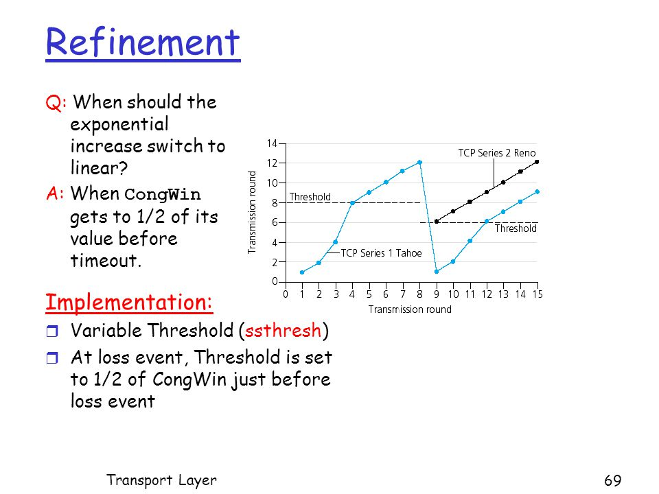 Refinement Q: When should the exponential increase switch to linear.