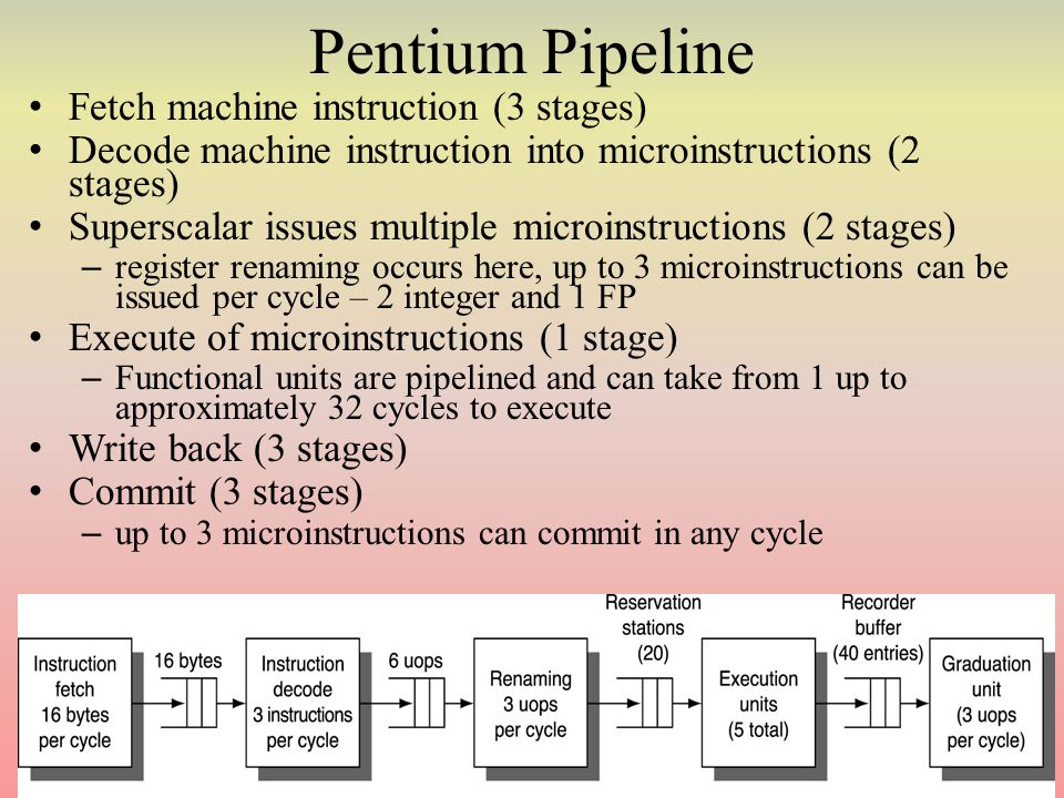 Pentium Pipeline Fetch machine instruction (3 stages) Decode machine instruction into microinstructions (2 stages) Superscalar issues multiple microinstructions (2 stages) – register renaming occurs here, up to 3 microinstructions can be issued per cycle – 2 integer and 1 FP Execute of microinstructions (1 stage) – Functional units are pipelined and can take from 1 up to approximately 32 cycles to execute Write back (3 stages) Commit (3 stages) – up to 3 microinstructions can commit in any cycle