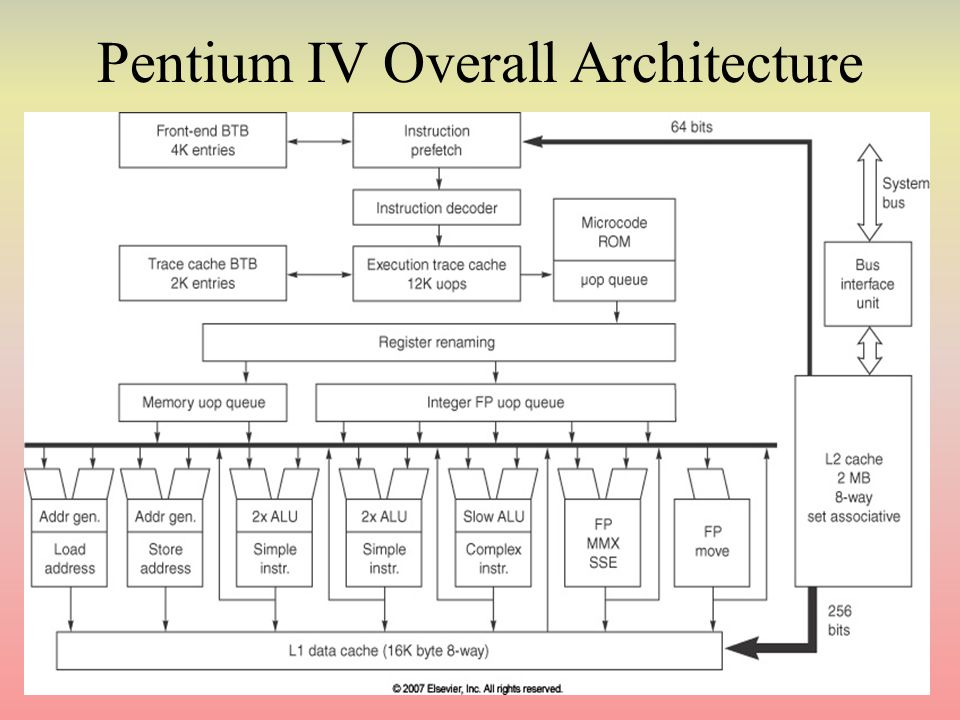 Pentium IV Overall Architecture