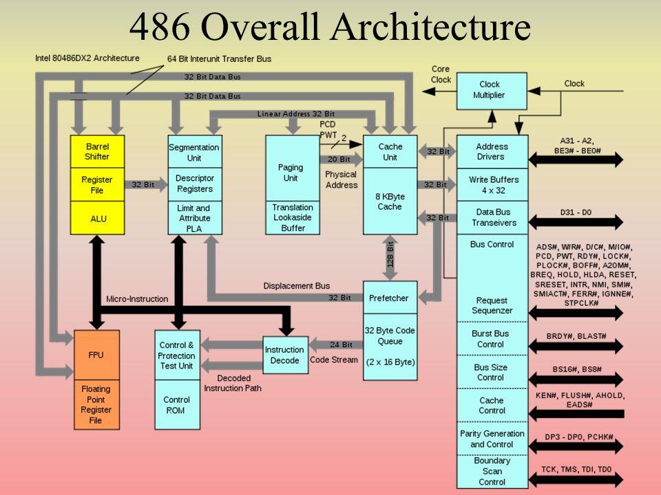 486 Overall Architecture