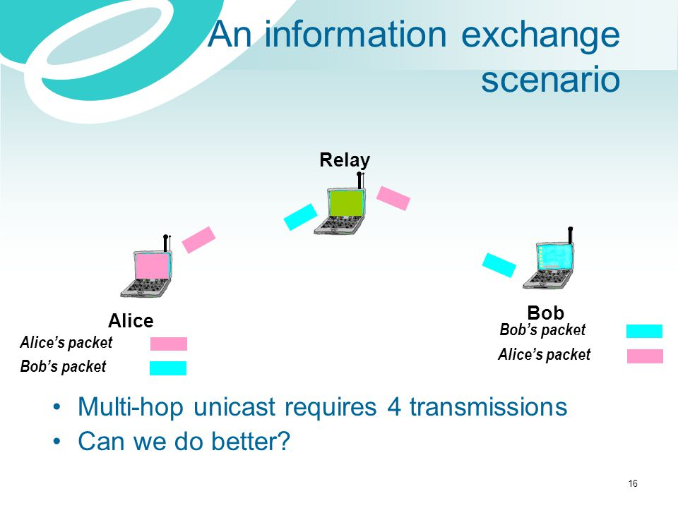 An information exchange scenario Bob Alice Relay Alice's packet Bob's packet Alice's packet Multi-hop unicast requires 4 transmissions Can we do bette