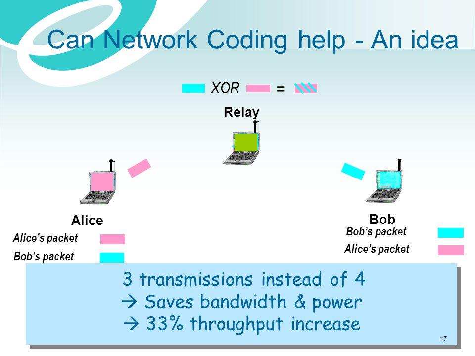Can Network Coding help - An idea Bob Alice Relay Alice's packet Bob's packet Alice's packet 3 transmissions instead of 4  Saves bandwidth & power 