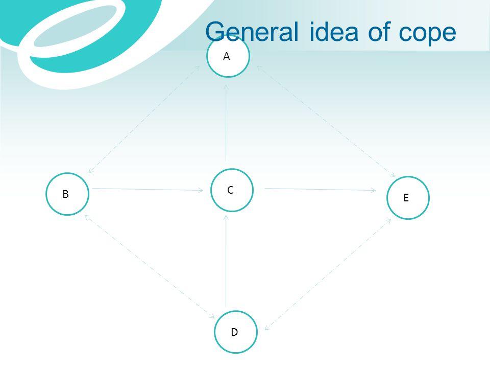 A B C E D General idea of cope