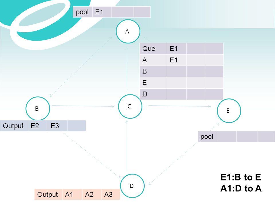 A B C E D OutputE2E3 OutputA1A2A3 QueE1 A B E D poolE1 pool E1:B to E A1:D to A