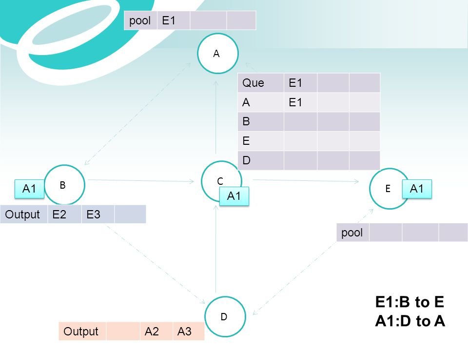 A B C E D OutputE2E3 OutputA2A3 QueE1 A B E D poolE1 pool A1 E1:B to E A1:D to A
