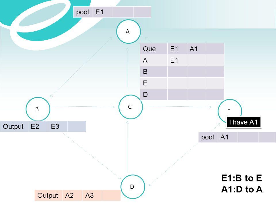 A B C E D OutputE2E3 OutputA2A3 QueE1A1 AE1 B E D poolE1 poolA1 I have A1 E1:B to E A1:D to A