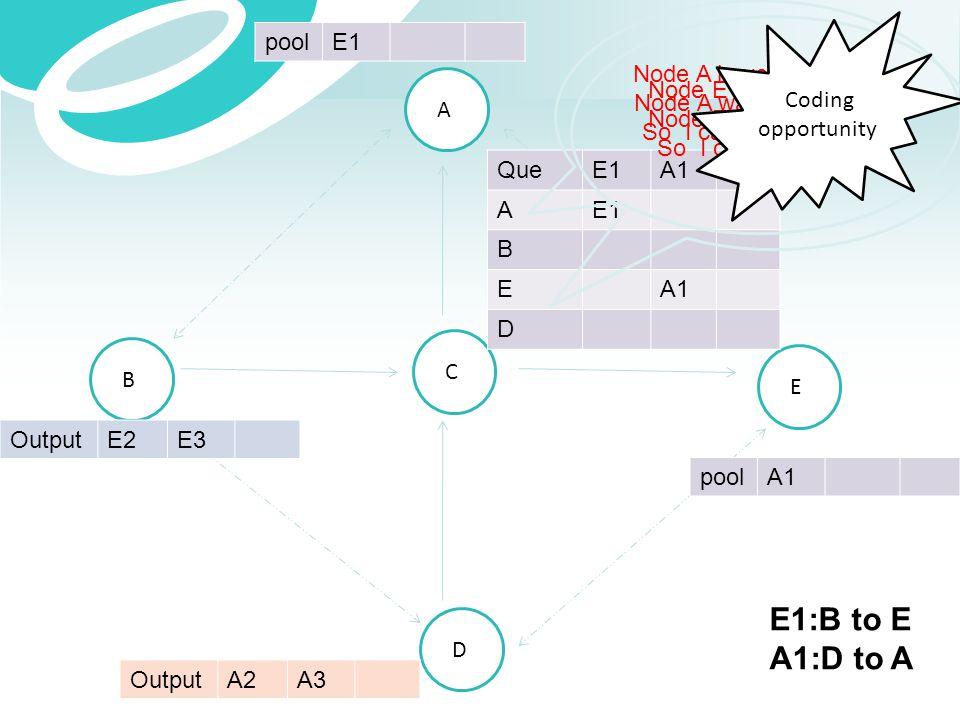 A B C E D OutputE2E3 OutputA2A3 QueE1A1 AE1 B EA1 D poolE1 poolA1 Node A have packet E1 Node A want packet A1 So I can give Node A E1+A1 Node E have p