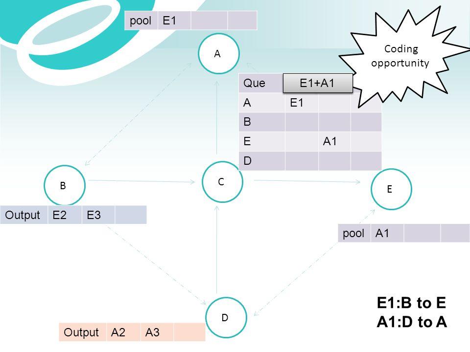 A B C E D OutputE2E3 OutputA2A3 QueE1A1 AE1 B EA1 D poolE1 poolA1 Coding opportunity E1 A1 E1+A1 E1:B to E A1:D to A