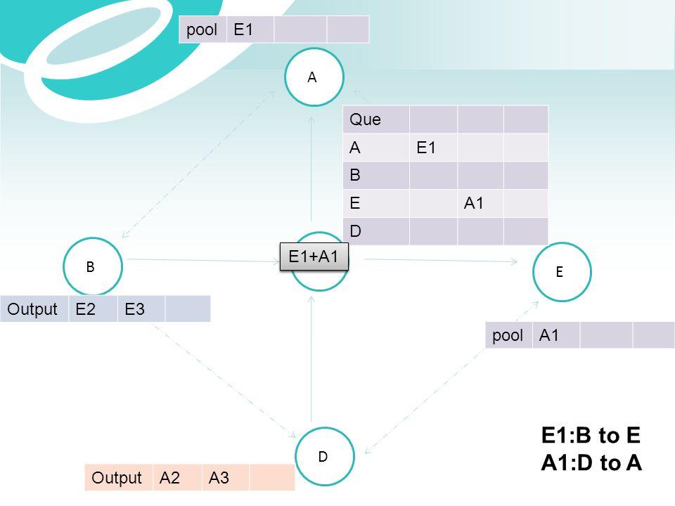 A B C E D OutputE2E3 OutputA2A3 Que AE1 B EA1 D poolE1 poolA1 E1+A1 E1:B to E A1:D to A