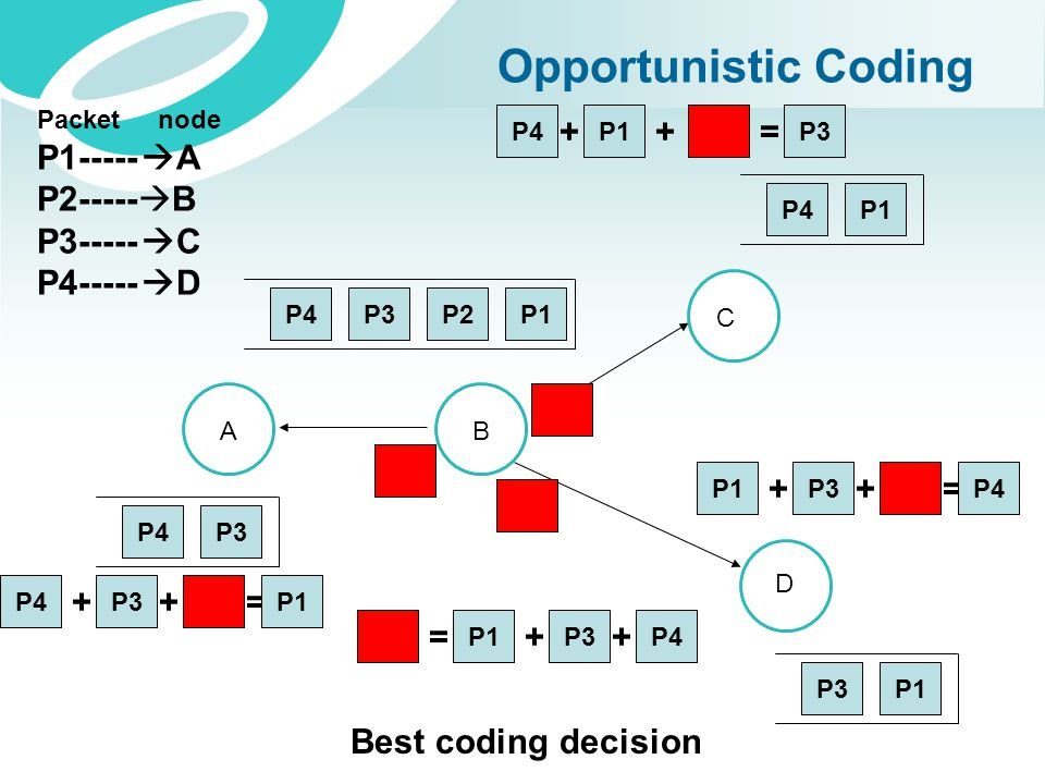 Opportunistic Coding P1P2P3P4 P3P4 P1P4 P1P3 = P1P3 + = P1P3 + = P1 + P4 + + + = P3P4 + P1 + AB C D Best coding decision Packet node P1-----  A P2---
