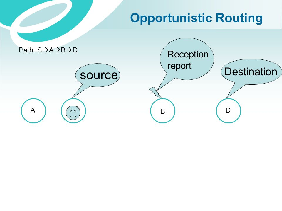 Opportunistic Routing AS B D Path: S  A  B  D source Destination Reception report