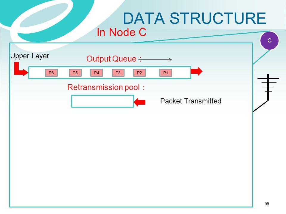 DATA STRUCTURE RR Reception report P1 IP packet Ack IP acknowledge C In Node C Output Queue : P2P3P4 Retransmission pool : Upper Layer P5P6P1 Packet T