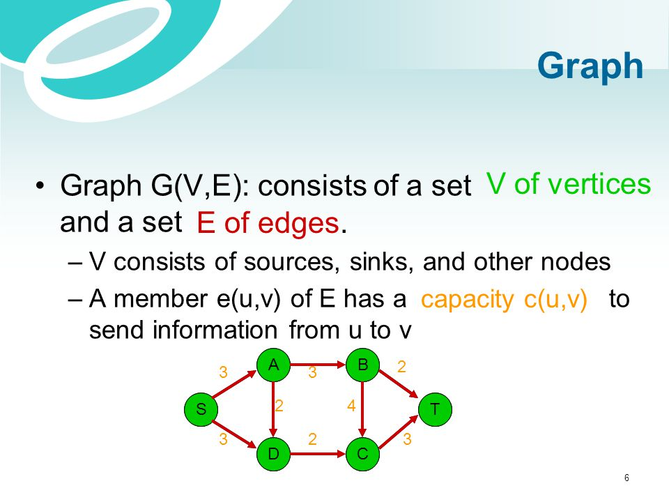 Graph Graph G(V,E): consists of a set and a set –V consists of sources, sinks, and other nodes –A member e(u,v) of E has a to send information from u