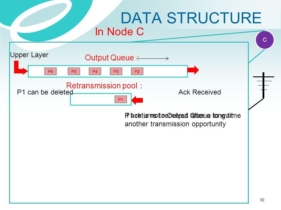 DATA STRUCTURE RR Reception report IP packet Ack IP acknowledge C In Node C Output Queue : P2P3P4 Retransmission pool : Upper Layer P5P6 P1 Ack Receiv